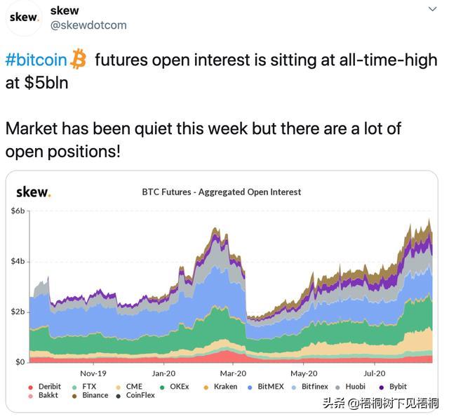 数据:比特币期货未平仓合约达到50亿美元,创历史新高插图