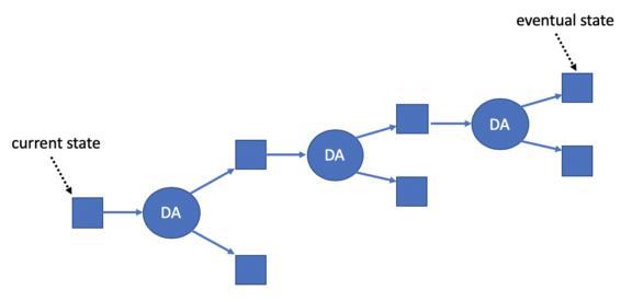 硬核丨一文读懂以太坊扩容方案 ─ Rollup 工作原理插图(6)