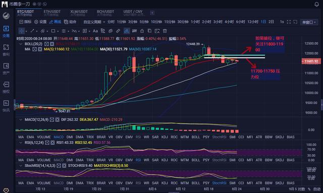 8.24BTC日内操作围绕震荡区间 戒贪戒慌顺势而为插图(2)