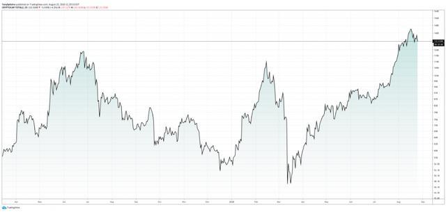比特币集会和山寨币赛季将加密货币市场恢复到熊市之前的水平插图(6)