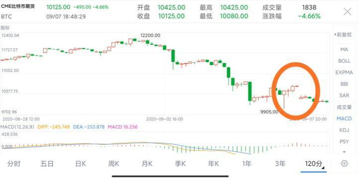 [市场知名专家]做空强势逼近,大盘整体仍处于回调趋势!