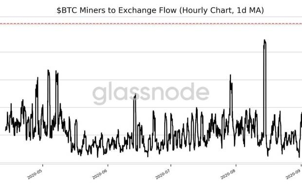 比特币价格突然下跌了3%,或者说矿工们把比特币卖到了五个月来的最高点