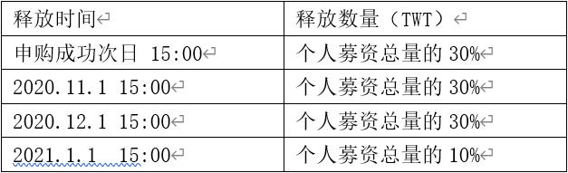 中核工业大学第一个战略投资项目TWT即将开始全球认购插图(2)