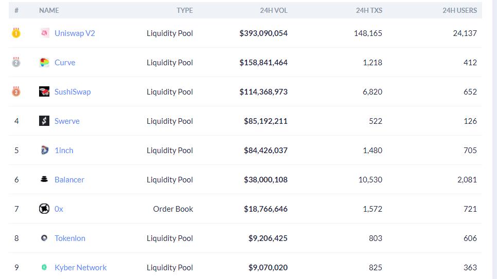 "Uniswap发万元""红包"":一个筛选你当前投资水平的大事件"