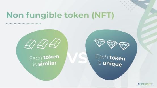 币世界-NFT逐渐起势,读懂 以太坊 DeFi之外的第二世界