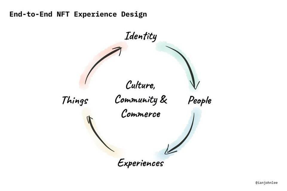 NFT 值得发掘的潜力终究在哪里?