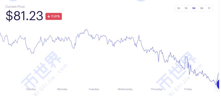 币世界-【币读周刊】ETH2.0预期渐强,机构投资者已提前布局;DeFi市场规模再创新高