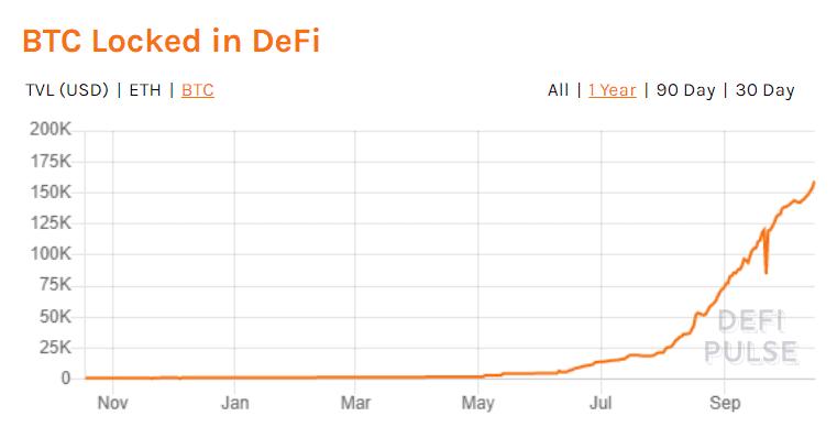 比特币和以太坊现在占DeFi总锁定价值的44%