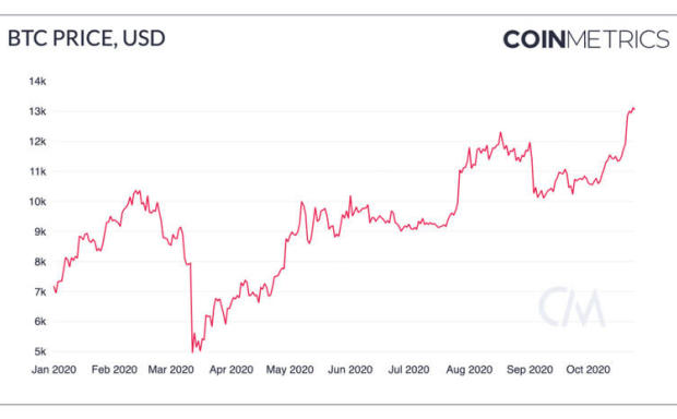 观点:BTC正趋向于作为一种价值储存而不是一种交易媒介?