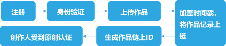 币世界-火链科技IPTM成BSN指定应用 区块链助力知识产权步入新纪元