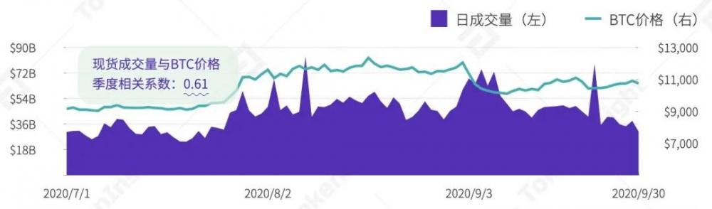 2020年第三季度数字资产现货交易行业研究报告  tokeninsight插图3