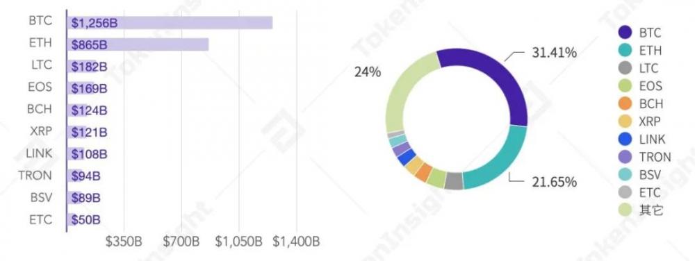 2020年第三季度数字资产现货交易行业研究报告  tokeninsight插图8