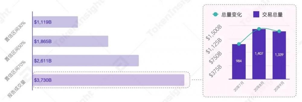 2020年第三季度数字资产现货交易行业研究报告  tokeninsight插图11