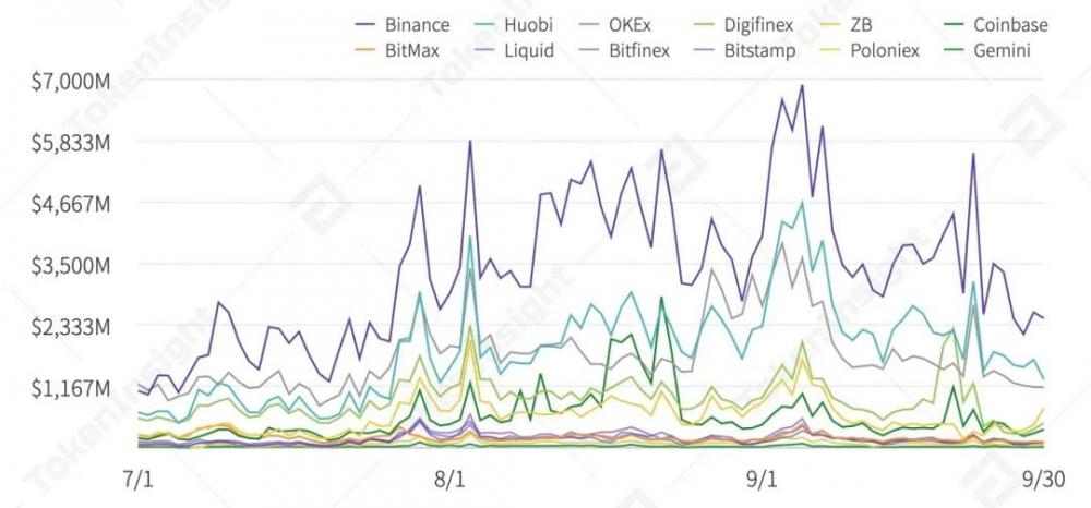 2020年第三季度数字资产现货交易行业研究报告  tokeninsight插图12