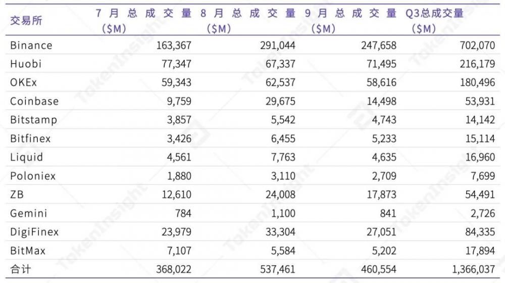2020年第三季度数字资产现货交易行业研究报告  tokeninsight插图13