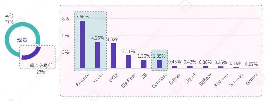 2020年第三季度数字资产现货交易行业研究报告  tokeninsight插图14