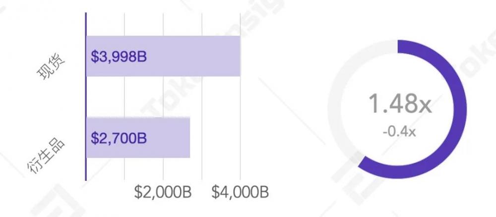 2020年第三季度数字资产现货交易行业研究报告  tokeninsight插图16
