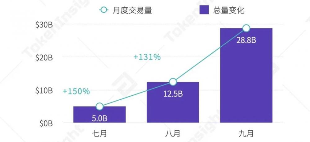 2020年第三季度数字资产现货交易行业研究报告  tokeninsight插图19