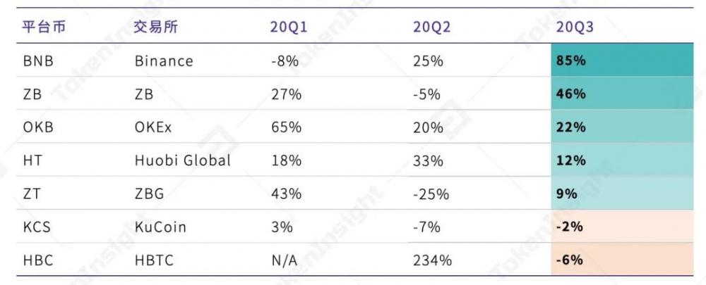 2020年第三季度数字资产现货交易行业研究报告  tokeninsight插图25