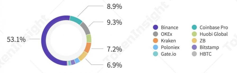2020年第三季度数字资产现货交易行业研究报告  tokeninsight插图28