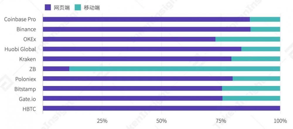 2020年第三季度数字资产现货交易行业研究报告  tokeninsight插图29