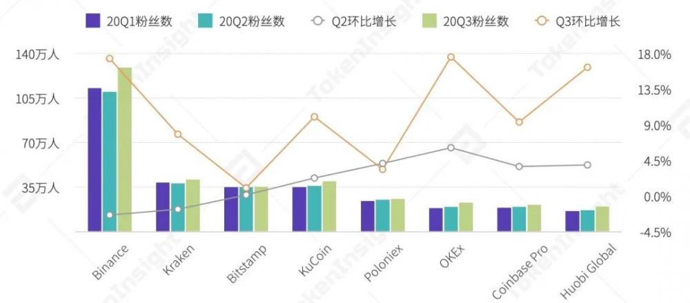 2020年第三季度数字资产现货交易行业研究报告  tokeninsight插图31
