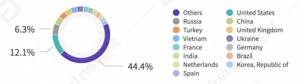 2020年第三季度数字资产现货交易行业研究报告  tokeninsight插图32