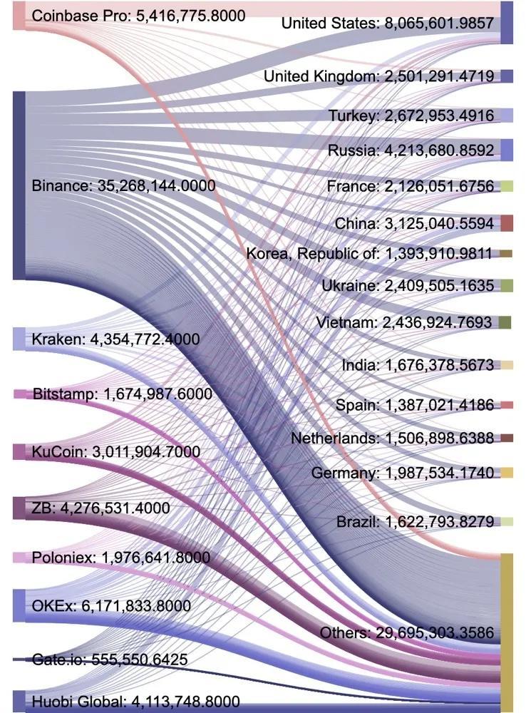 2020年第三季度数字资产现货交易行业研究报告  tokeninsight插图33
