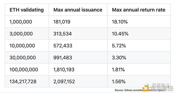 投票 比特 币 的减半效应与ETH2.0的质押效应