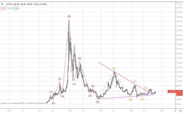 研究:BTC有机会在2021年第一季度末回到历史峰值