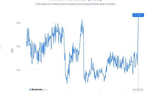 比特币繁荣的背后:在矿工收入翻番、产出减半之前!