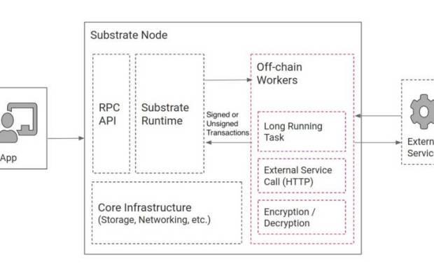 今天的建议|,详细解释了Polkadot技术、治理、应用程序和并行链进展
