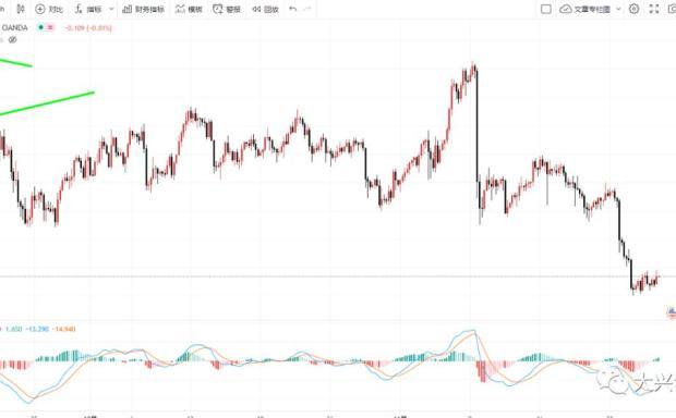 比特币触及m双顶后,3000块吸血黄金暴跌盘中资金不稳定暴涨