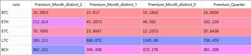灰度LTC信托溢价竟然高达3687%,到底怎么回事?插图7