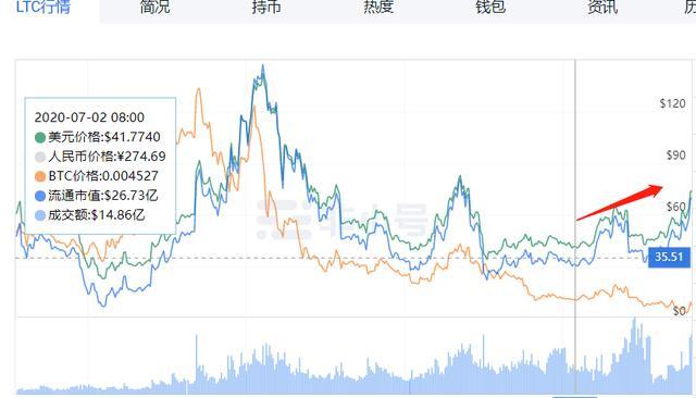 灰度LTC信托溢价竟然高达3687%,到底怎么回事?插图5