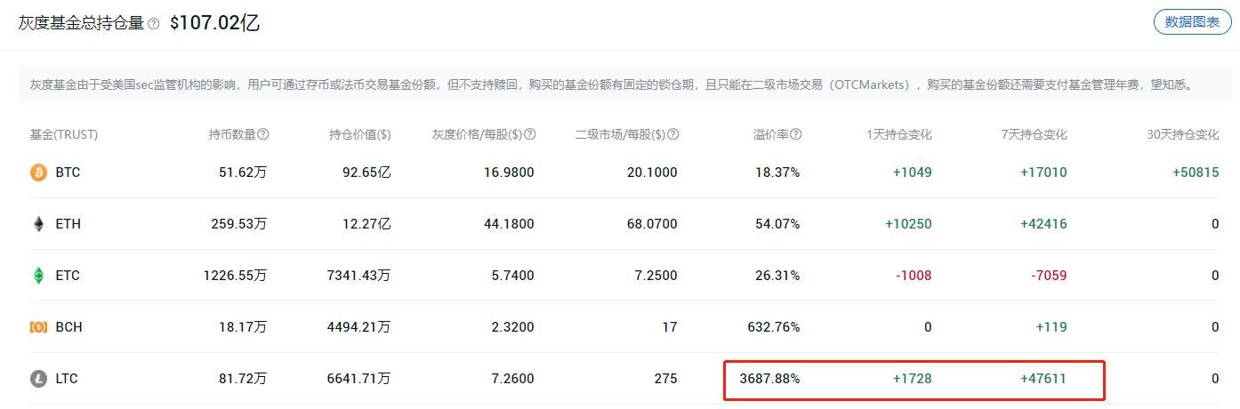 灰度LTC信托溢价竟然高达3687%,到底怎么回事?插图3