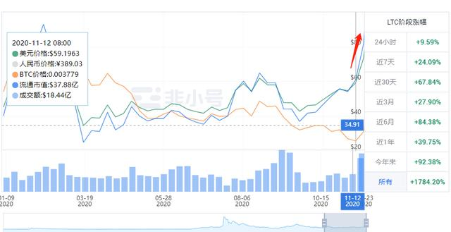 灰度LTC信托溢价竟然高达3687%,到底怎么回事?插图2