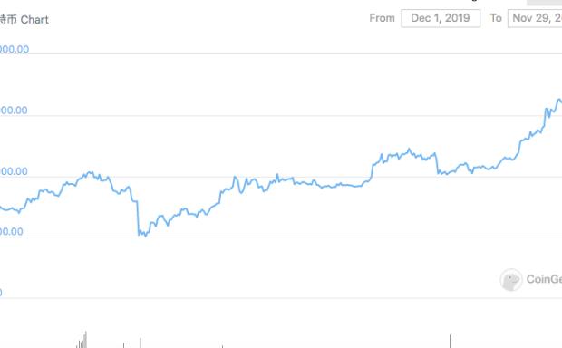 2020年比特币市场大波动回顾