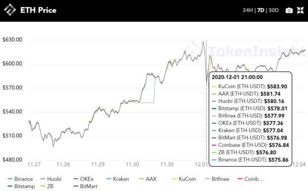每周市场回顾:跟进以太坊2.0