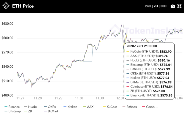 Tokeninsight:每周市场回顾:跟进以太坊2.0