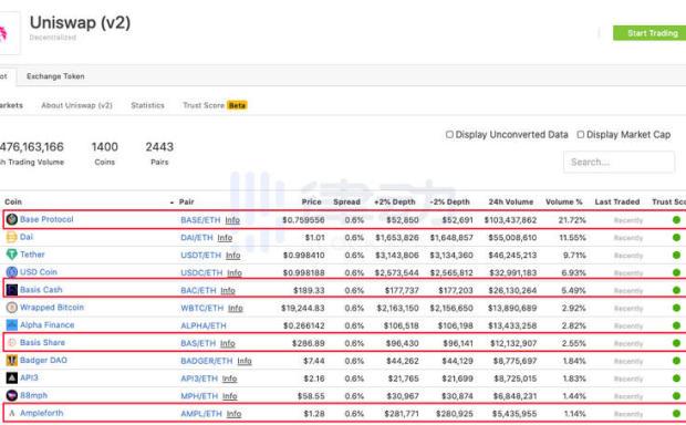 Uniswap交易量1:稳定货币的九种算法列表