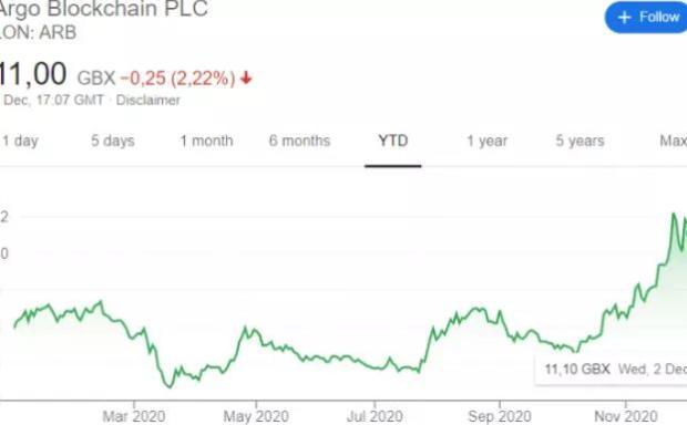 英国最大的比特币矿商将其比特币持有量增加30%