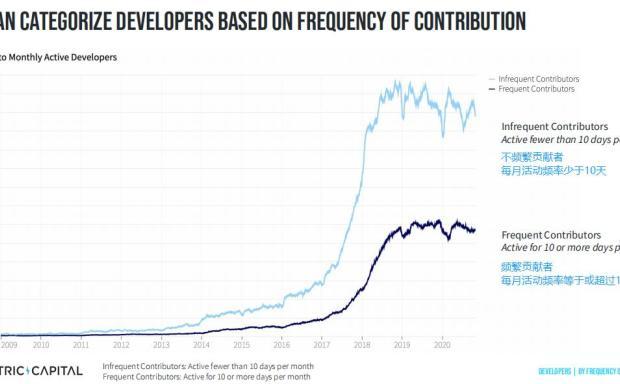电气资本报告:自2019年以来,DFI开发商增长了110%,专注于高质量项目
