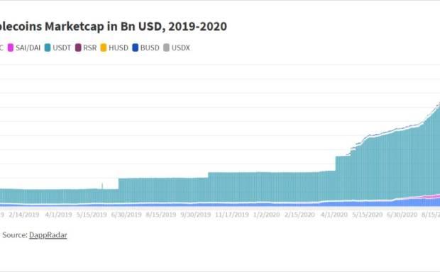 算法稳定货币深度分析:从ampl、basis等角度分析算法稳定货币的机会和不足