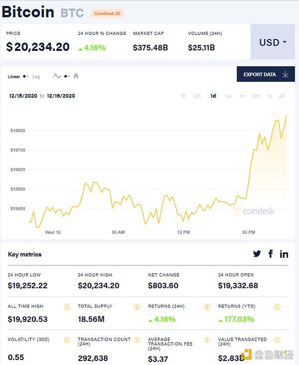 比特币首次突破2万美元大关,被基金经理列为第三大最拥挤的交易