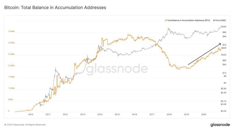 玻璃节点:BTC有严重的供给侧危机?插图6