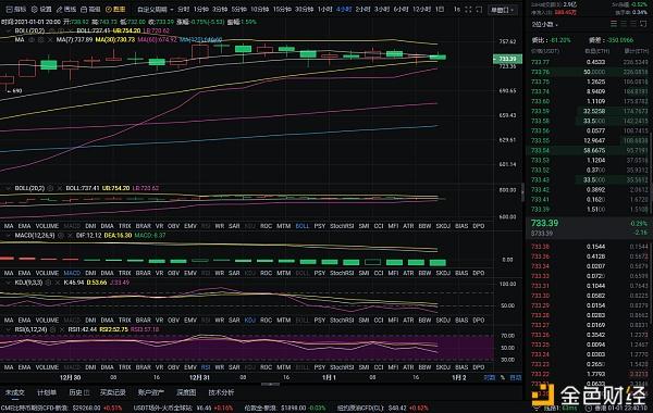 币圈分析:1-1晚以太坊市场分析与策略分享插图