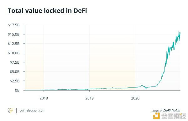 """数十位业内专家回答:2020年是""""迪菲年""""?2021年加密行业的预期是什么?插图1"""