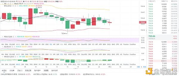 币圈分析:1/2晨光以太坊市场分析与运营策略插图