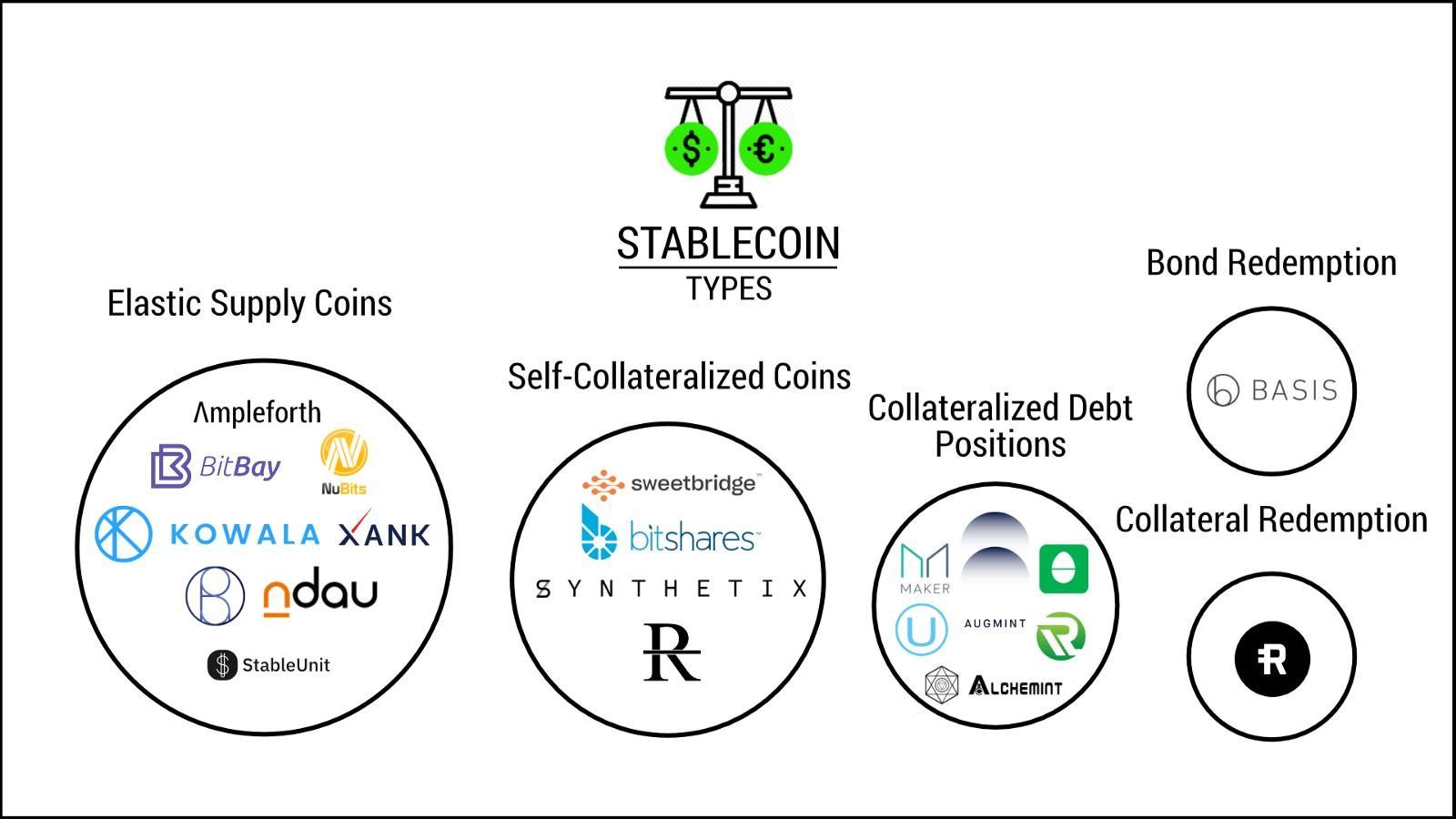蓝狐创始人指出:分散稳定货币总市值有望超过50亿美元插图